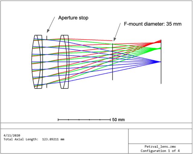 Optical layout (Zemax).