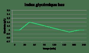 IG basimpact sur la glycémie