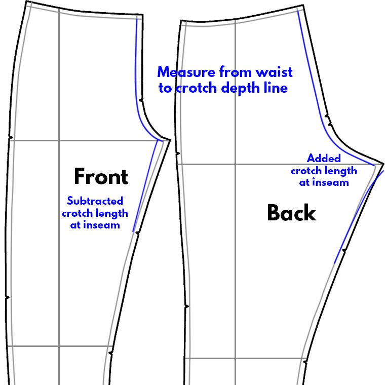 When altering pants pattern pieces, add or subtract crotch length from the inseam.