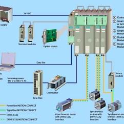 Sinamics G120 Wiring Diagram Chevy Starter Www Toyskids Co Siemens Controls Circuit