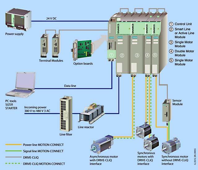 sinamics s120 wiring diagram 3 battery boat g120 www toyskids co siemens controls circuit