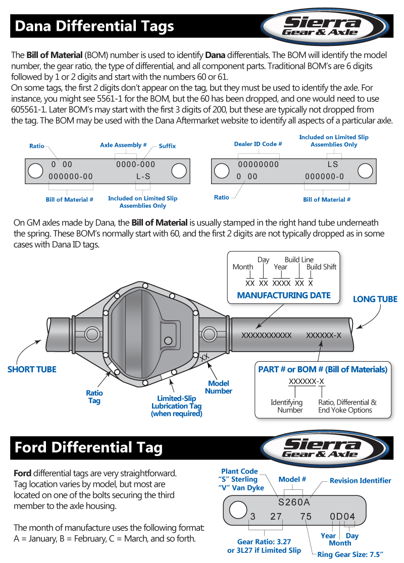 Ford F250 Rear Axle Identification : identification, Differential, Identification, Sierra, Online