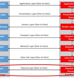 the physical layer within the osi reference model sierra hardware design s blog [ 1280 x 720 Pixel ]