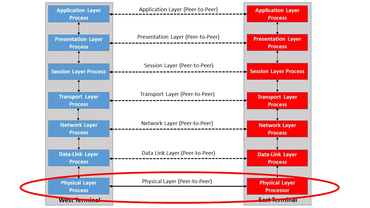 hight resolution of the physical layer within the osi reference model sierra hardware design s blog