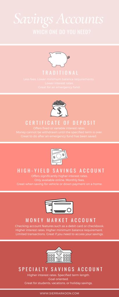 savings account infographic