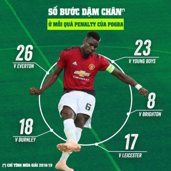 pogba-can-phai-chay-da-gan-20-buoc-moi-co-the-da-penalty-2