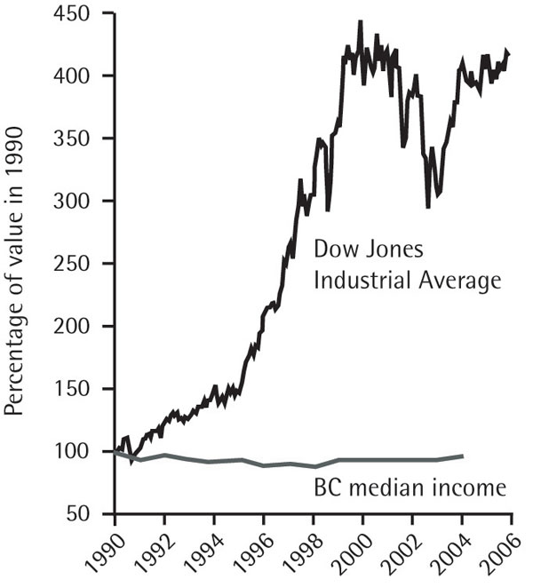 British Columbia Median Income and the Dow Jones