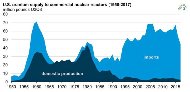 Nuclear Power – Where's The Uranium Coming From?