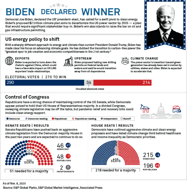 Biden win to bring new approach to energy markets