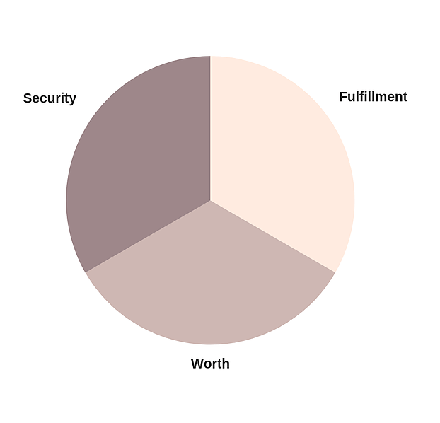 pie graph security fulfillment worth the artist's way finding balance as an artist