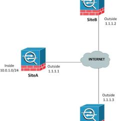 Site To Vpn Network Diagram Whelen Light Bar Wiring How Configure A Cisco Asa Ipsec Sigkill It