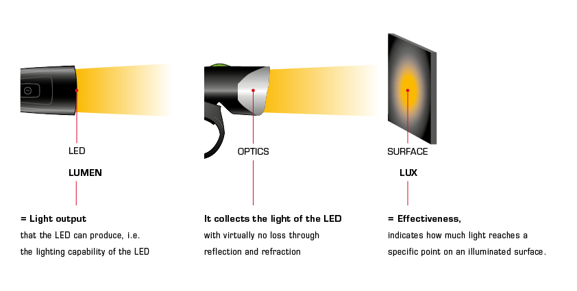 Graphic about Lux and Lumen