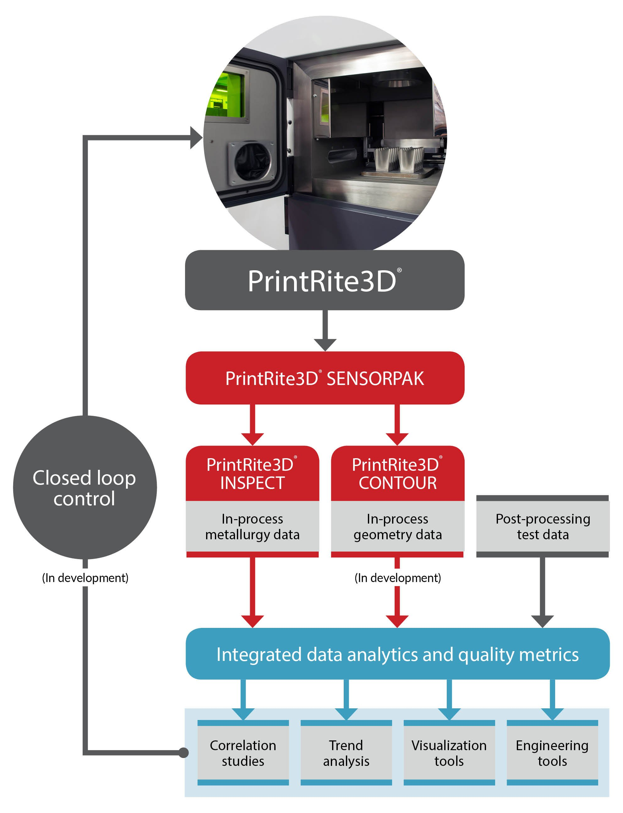 Find Out About Our Printrite3d Products