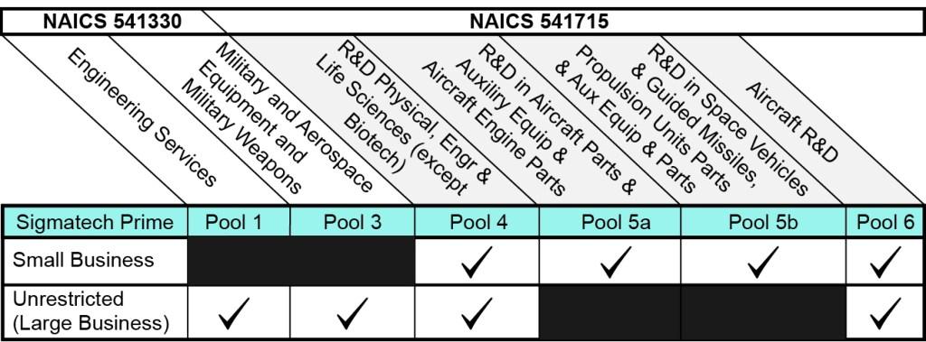 OASIS Pool Chart