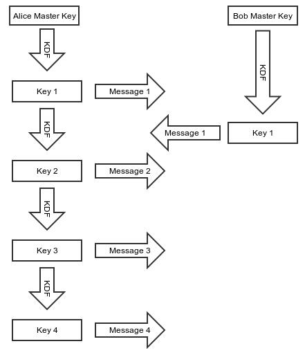 Signal >> Blog >> Advanced cryptographic ratcheting