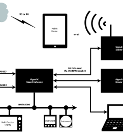diagram on signal k installation on  [ 1161 x 847 Pixel ]