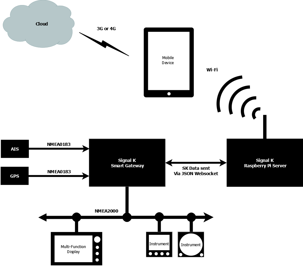 Signal K » Installation