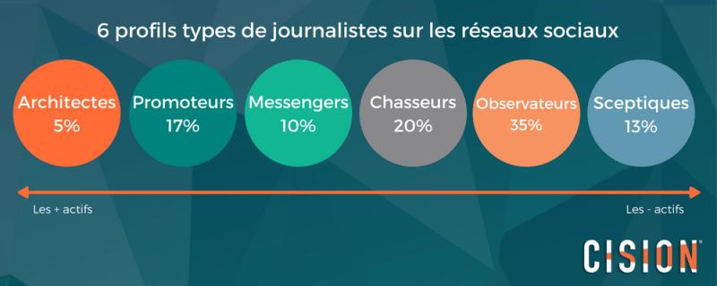 6 profils types de journalistes sur les réseaux sociaux