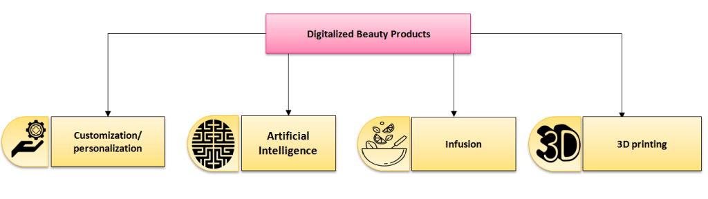 How innovations of  digitalization in the beauty industry are broadly classified