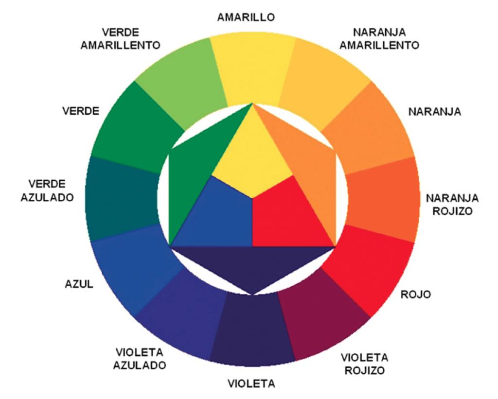 Qu es el circulo cromtico o rueda de color