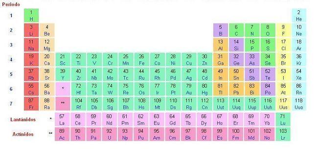significado del numero atmico en la tabla peridica numero de elementos de la tabla periodica urtaz Gallery