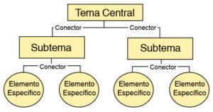 mapa conceptual qué es