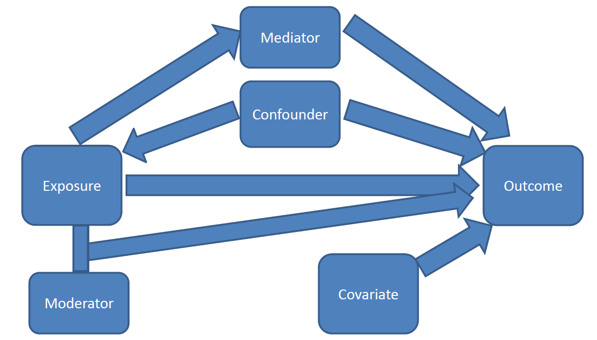 Confounders mediators moderators and covariates  A blog