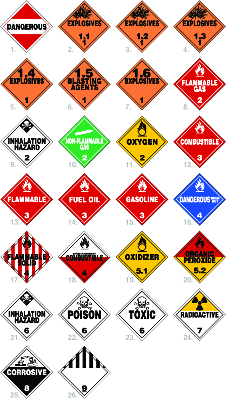 Printable Hazmat Ammunition Shipping Labels : printable, hazmat, ammunition, shipping, labels, Hazmat, Placards, Signs, Symbols