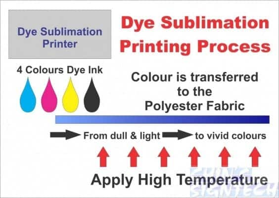 dye sublimation printing process