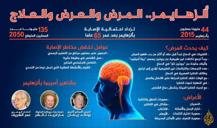 الأمراض العصبية- ألزهايمر. الحقائق الرئيسية