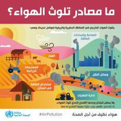 البيئة – ما مصادر تلوث الهواء؟