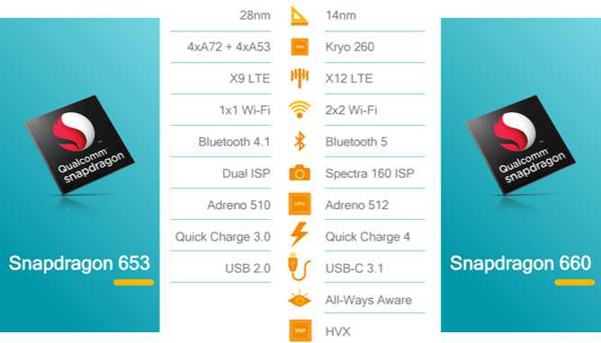 Snapdragon 660 and 630 is now official with Bluetooth 5 support and more   Sihmar