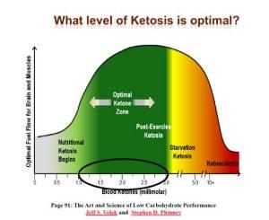 sweet saliva ketosis