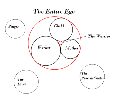 circle of egos - why you are afraid to self-actualize