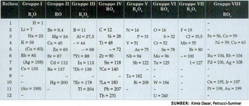 Tabel periodik unsur mendeleyev