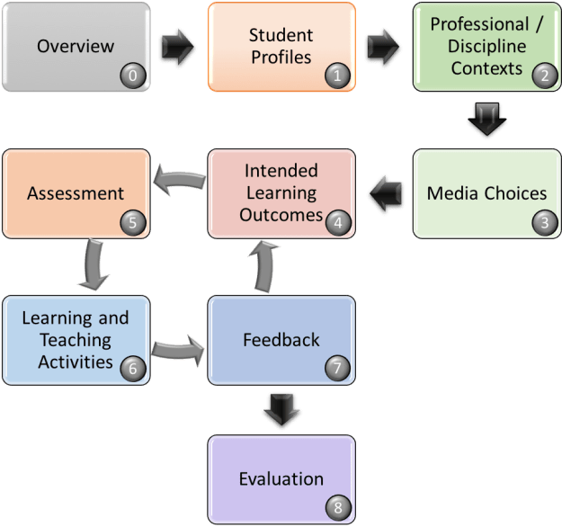 Graphical representation of the * Stage Learning Design Framework