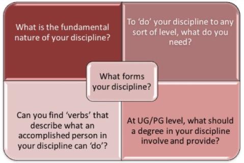 Image showing four discipline context questions