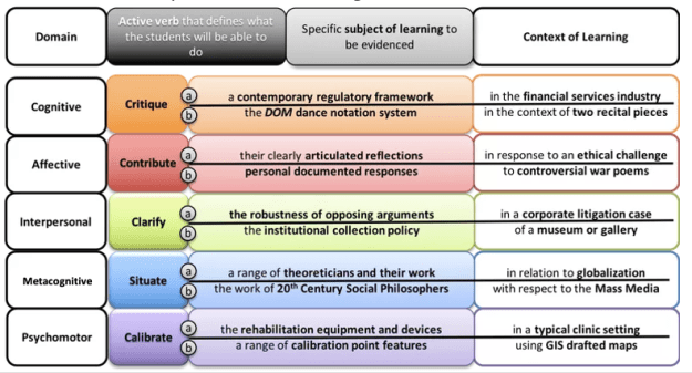 Illustration of five domains with learning outcome examples