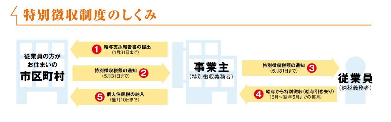 住民税特別徴収の仕組み【全国地方税務協議会】