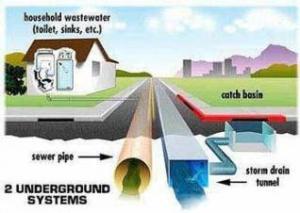 punjab-sewage