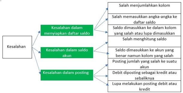 Jenis Kesalahan dalam Proses Siklus Akuntansi
