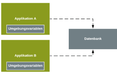 Datenbankanbindung mit Cloud Foundry