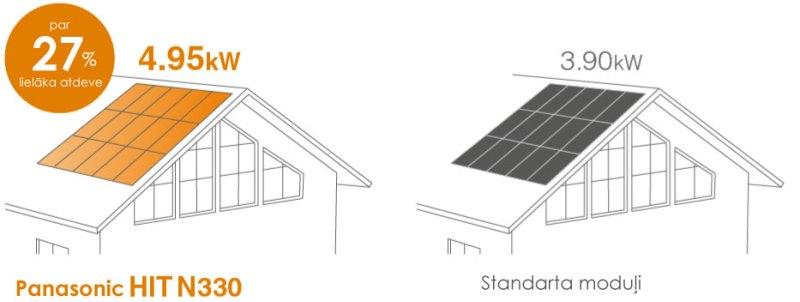 Panasonic saules paneļu salīdzinājums