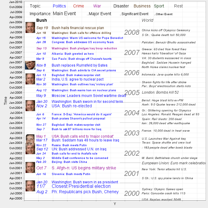 Bush Presidency Events Timeline (courtesy of MapReport)