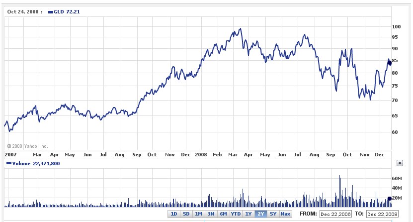SPDR Gold Shares (GLD) Performance since Jan 2007.