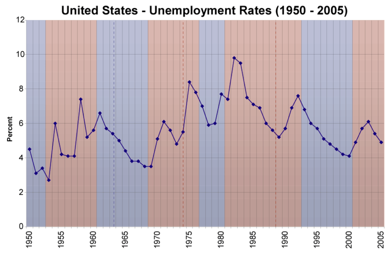 U.S. National Unemployment rates 1950-2005 (Courtesy of Wikipedia)