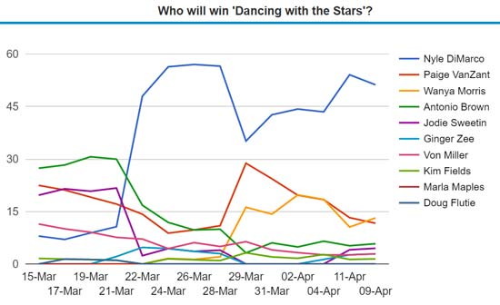 dancing with the stars odds