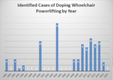 Total doping sanctions in wheelchair powerlifting by year.