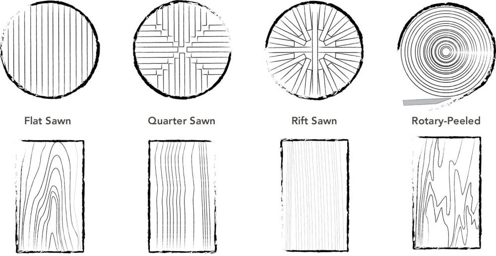 medium resolution of diagram showing the four most common wood cut types and lumber flat sawn quarter