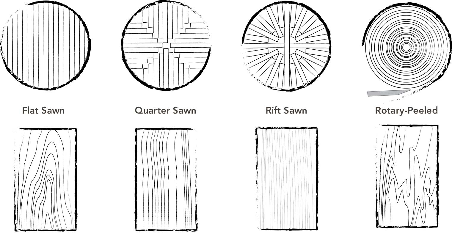 hight resolution of diagram showing the four most common wood cut types and lumber flat sawn quarter